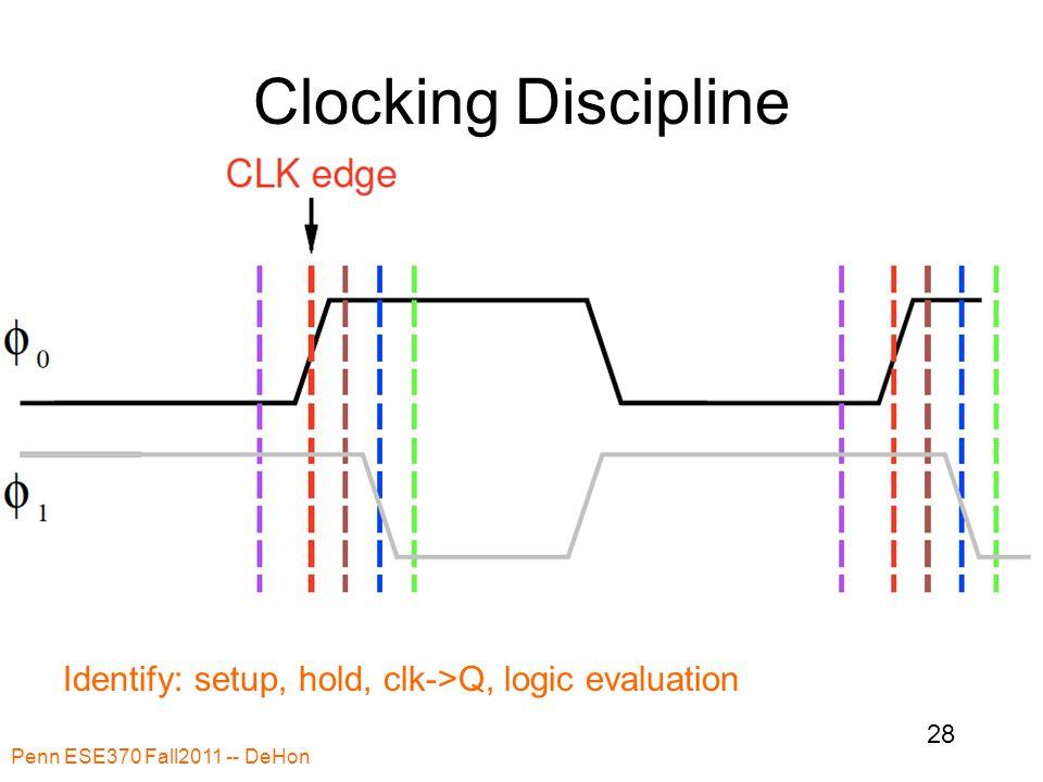 Clocking Discipline Penn ESE370 Fall2011 -- DeHon 28 Identify: setup, hold, clk->Q, logic evaluation