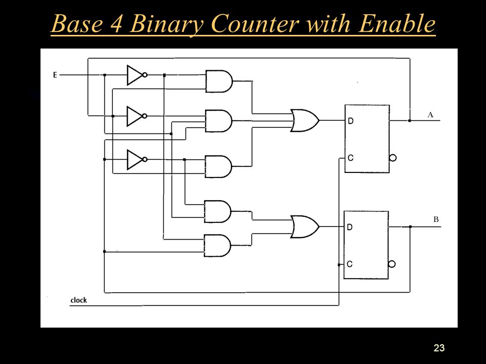23 Base 4 Binary Counter with Enable