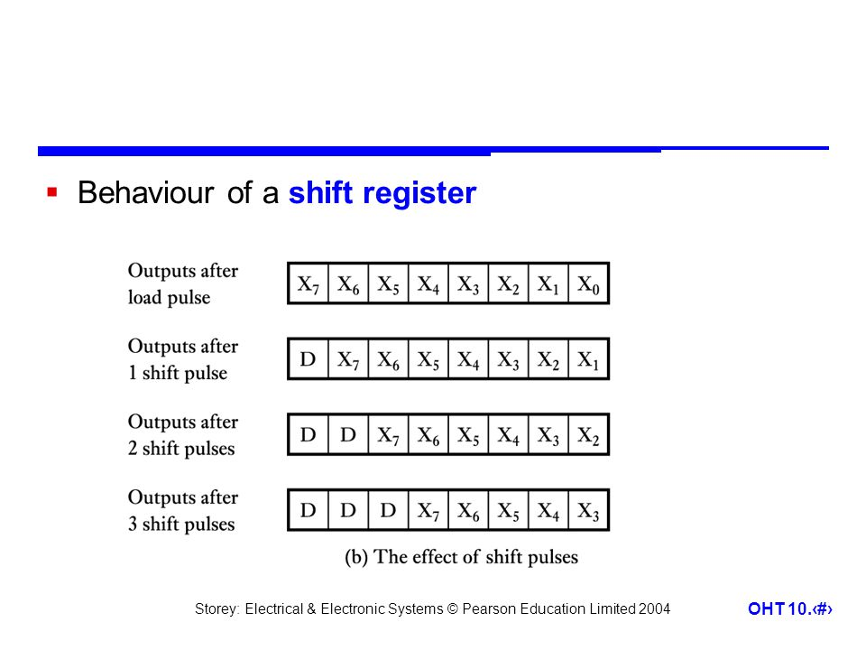 Storey: Electrical & Electronic Systems © Pearson Education Limited 2004 OHT 10.17  Behaviour of a shift register