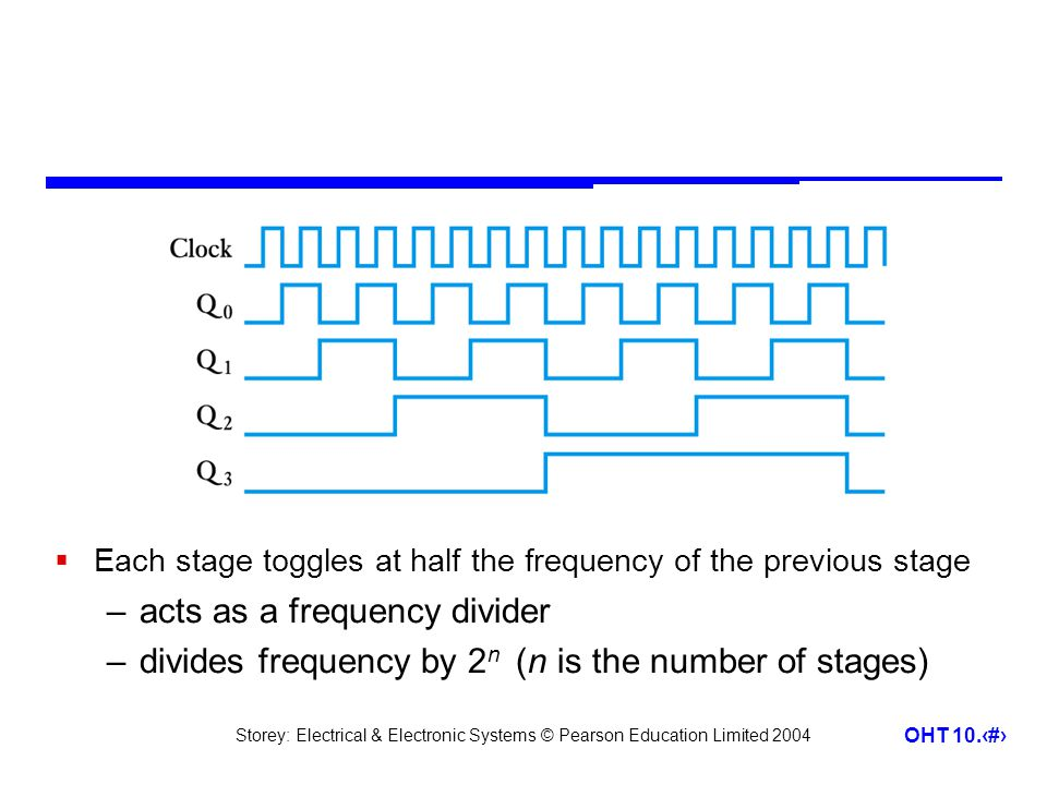 Storey: Electrical & Electronic Systems © Pearson Education Limited 2004 OHT 10.20  Each stage toggles at half the frequency of the previous stage –acts as a frequency divider –divides frequency by 2 n (n is the number of stages)