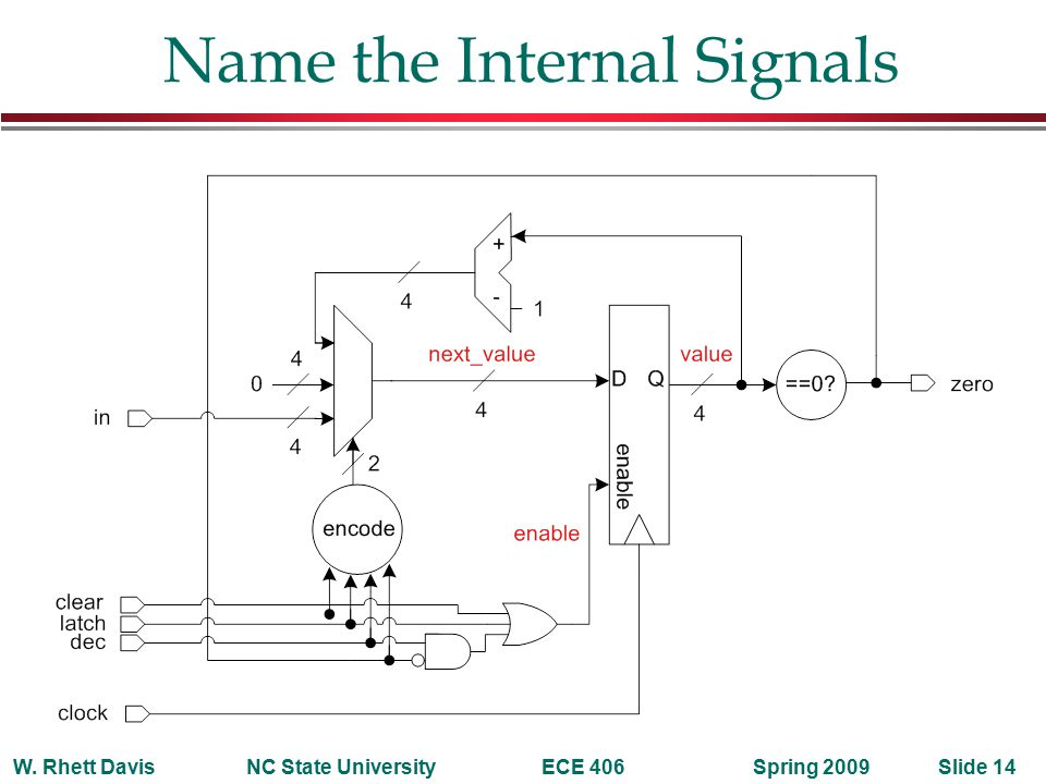 Spring 2009W. Rhett DavisNC State UniversityECE 406Slide 14 Name the Internal Signals