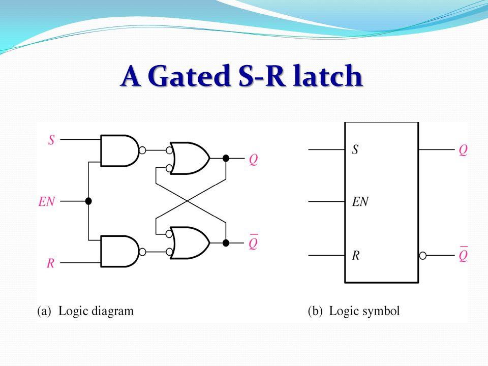 A Gated S-R latch