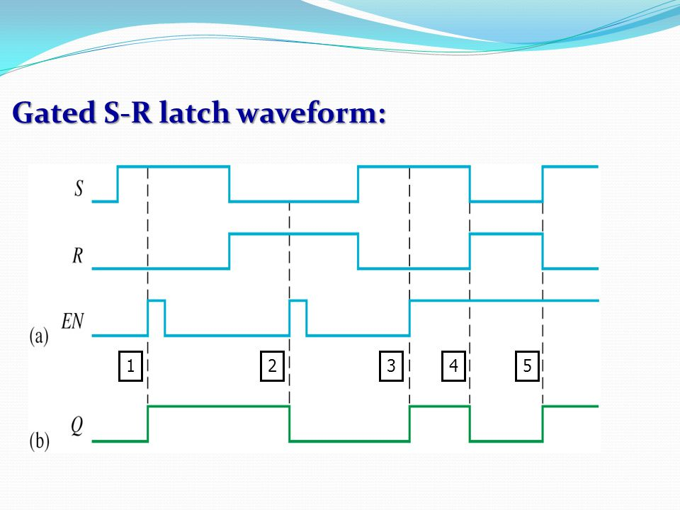 Gated S-R latch waveform: 12345