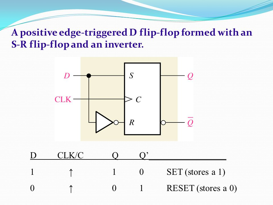 A positive edge-triggered D flip-flop formed with an S-R flip-flop and an inverter.
