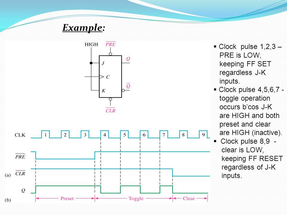 Example:  Clock pulse 1,2,3 – PRE is LOW, keeping FF SET regardless J-K inputs.