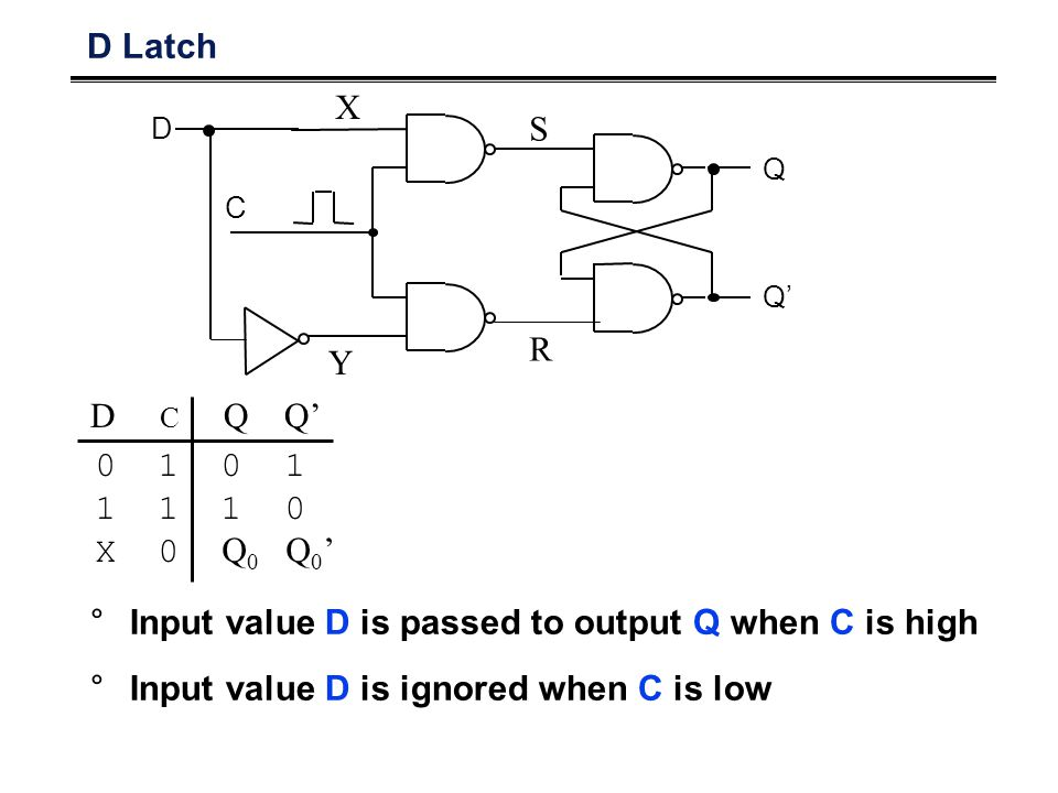 D Latch Q Q' C D S R X Y 0 1 1 1 1 0 X 0 Q 0 Q 0 ' D C Q Q' °Input value D is passed to output Q when C is high °Input value D is ignored when C is low