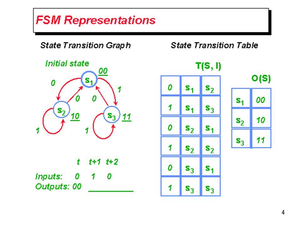 CWRU EECS 317 FSM Representations