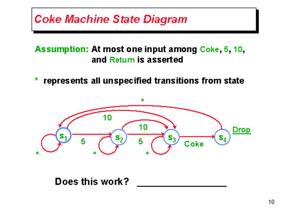 CWRU EECS 317 Coke Machine State Diagram