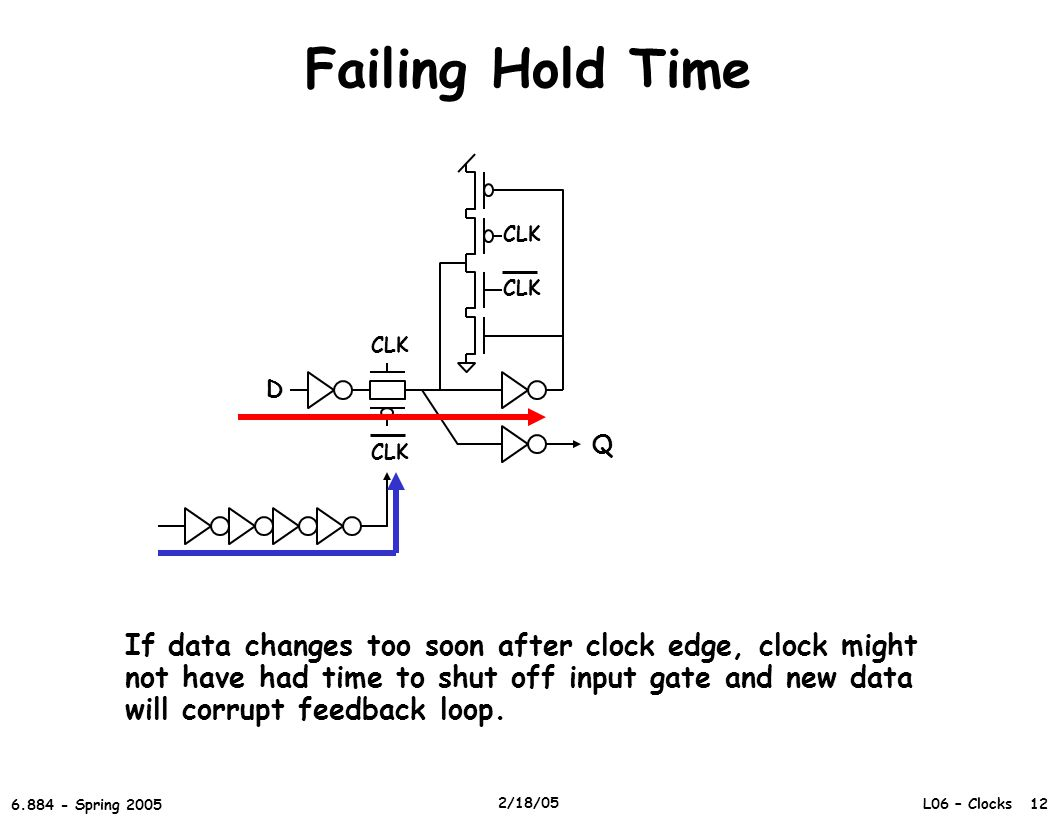 L06 – Clocks 12 6.884 - Spring 2005 2/18/05 Failing Hold Time D CLK Q If data changes too soon after clock edge, clock might not have had time to shut off input gate and new data will corrupt feedback loop.