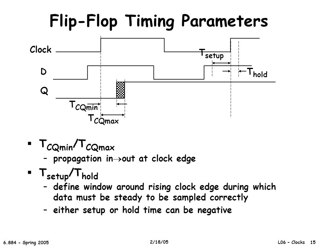 L06 – Clocks 15 6.884 - Spring 2005 2/18/05 Flip-Flop Timing Parameters  T CQmin /T CQmax –propagation in  out at clock edge  T setup /T hold –define window around rising clock edge during which data must be steady to be sampled correctly –either setup or hold time can be negative Clock D Q T CQmax T CQmin T setup T hold