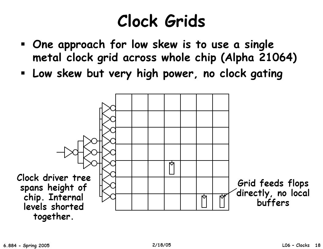 L06 – Clocks 18 6.884 - Spring 2005 2/18/05 Clock Grids  One approach for low skew is to use a single metal clock grid across whole chip (Alpha 21064)  Low skew but very high power, no clock gating Clock driver tree spans height of chip.