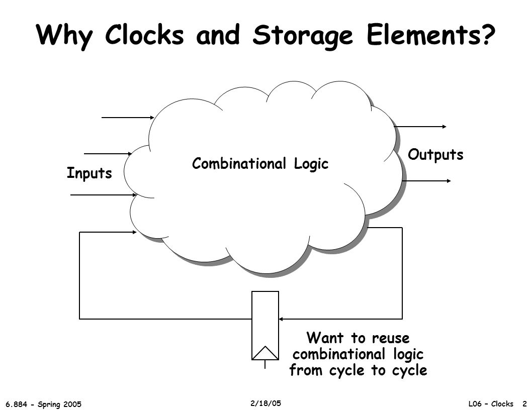 L06 – Clocks 2 6.884 - Spring 2005 2/18/05 Why Clocks and Storage Elements.