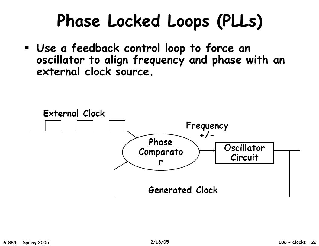 L06 – Clocks 22 6.884 - Spring 2005 2/18/05 Phase Locked Loops (PLLs)  Use a feedback control loop to force an oscillator to align frequency and phase with an external clock source.