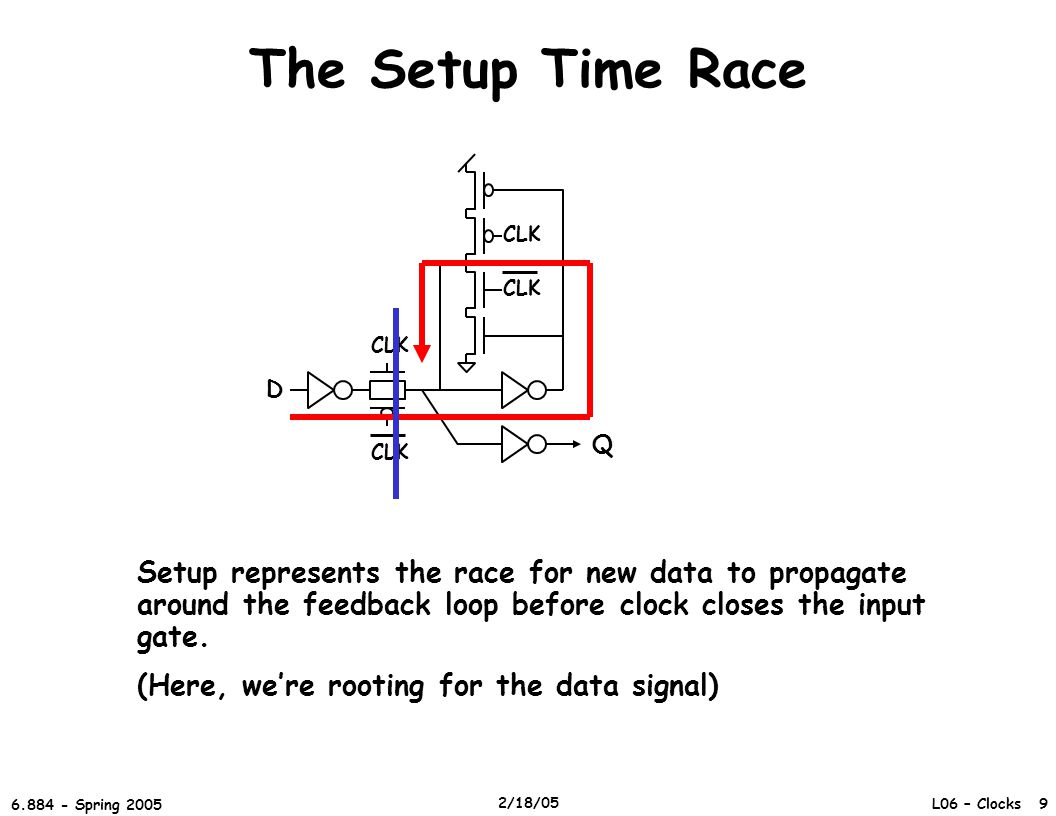 L06 – Clocks 9 6.884 - Spring 2005 2/18/05 The Setup Time Race D CLK Q Setup represents the race for new data to propagate around the feedback loop before clock closes the input gate.