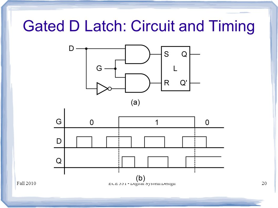 Fall 2010ECE Digital System Design20 Gated D Latch: Circuit and Timing