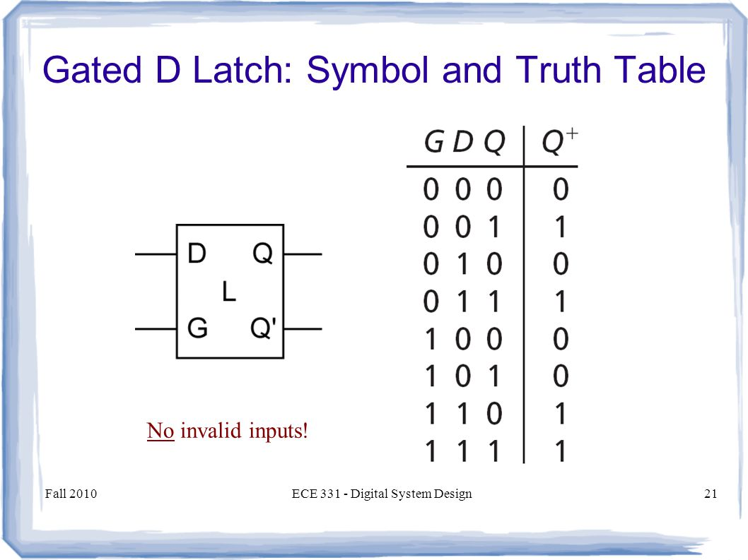 Fall 2010ECE Digital System Design21 Gated D Latch: Symbol and Truth Table No invalid inputs!