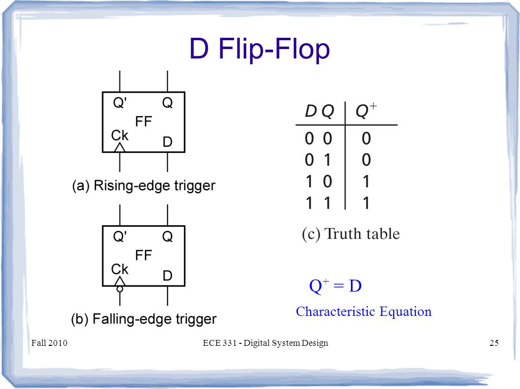 Fall 2010ECE 331 - Digital System Design25 Q + = D Characteristic Equation D Flip-Flop