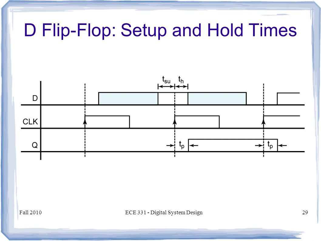 Fall 2010ECE 331 - Digital System Design29 D Flip-Flop: Setup and Hold Times