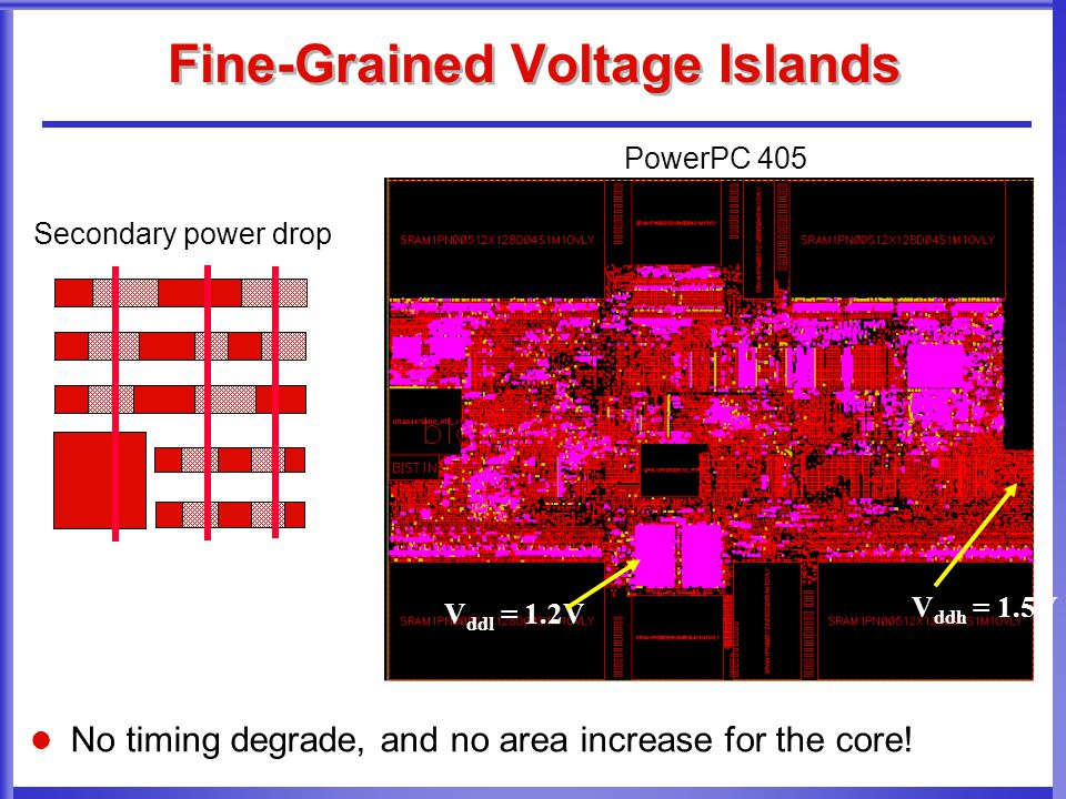 Fine-Grained Voltage Islands Secondary power drop V ddl = 1.2V V ddh = 1.5V PowerPC 405 No timing degrade, and no area increase for the core!