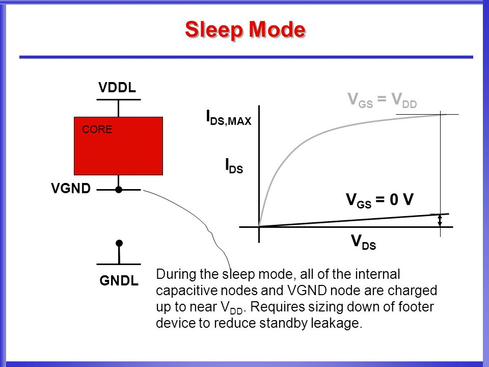 Sleep Mode CORE VGND VDDL GNDL V DS V GS = V DD I DS During the sleep mode, all of the internal capacitive nodes and VGND node are charged up to near