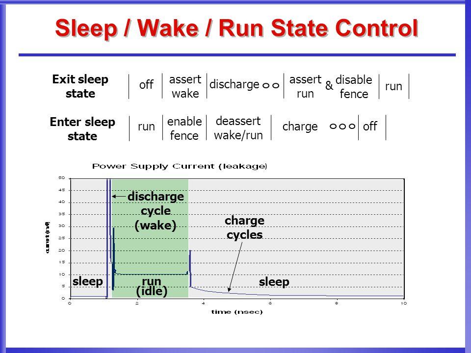 Sleep / Wake / Run State Control enable fence deassert wake/run run Enter sleep state charge off assert wake off discharge run Exit sleep state assert run disable fence sleep run (idle) discharge cycle (wake) charge cycles & )