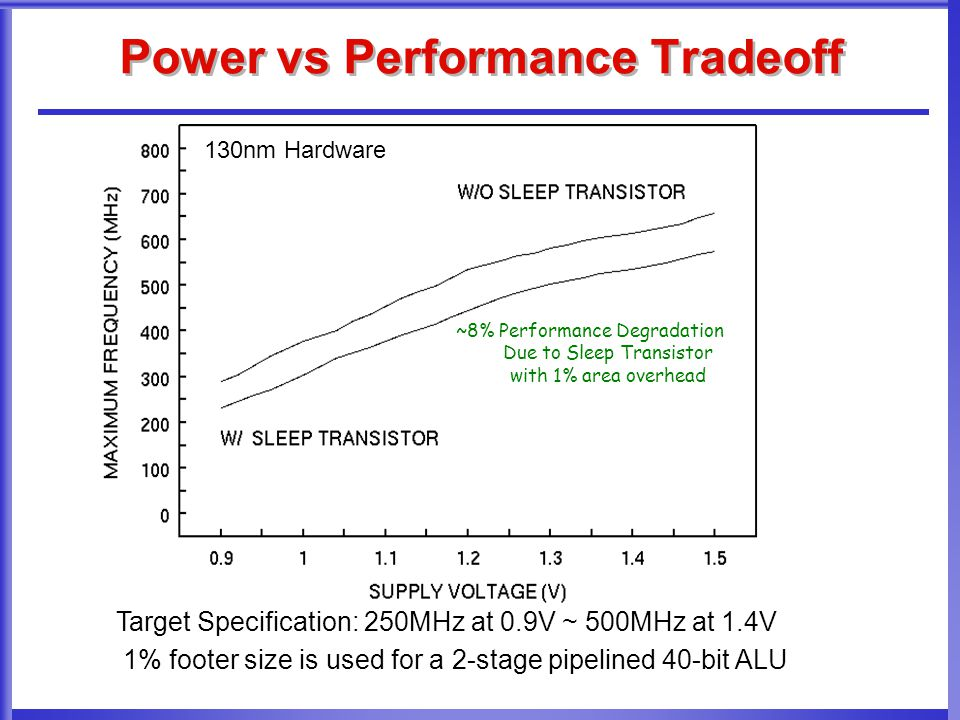 Power vs Performance Tradeoff ~8% Performance Degradation Due to Sleep Transistor with 1% area overhead Target Specification: 250MHz at 0.9V ~ 500MHz