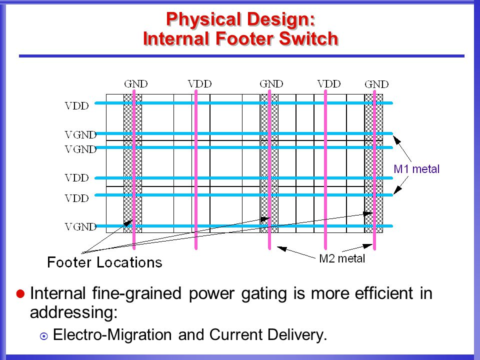 Physical Design: Internal Footer Switch Internal fine-grained power gating is more efficient in addressing:  Electro-Migration and Current Delivery.