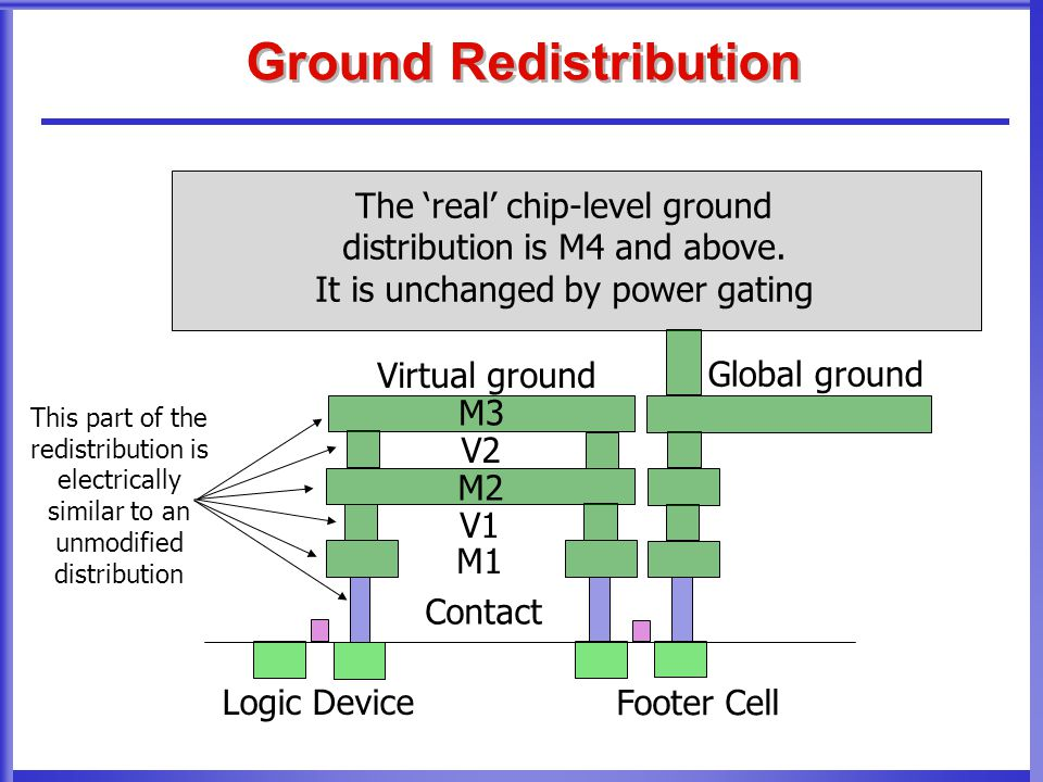 Ground Redistribution M2 V1 M1 Contact M3 V2 Footer Cell Logic Device The 'real' chip-level ground distribution is M4 and above. It is unchanged by po