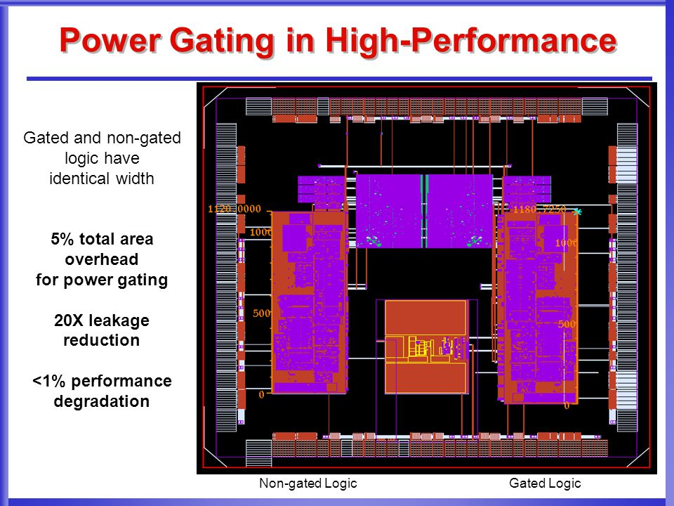Gated and non-gated logic have identical width 5% total area overhead for power gating 20X leakage reduction <1% performance degradation Power Gating