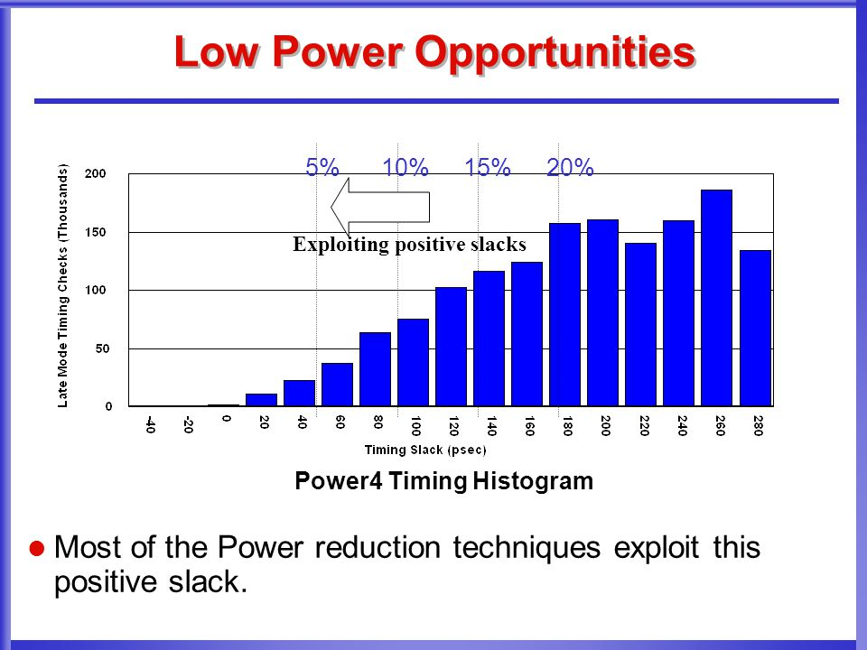 Low Power Opportunities Most of the Power reduction techniques exploit this positive slack. Power4 Timing Histogram 5%10%15%20% Exploiting positive sl
