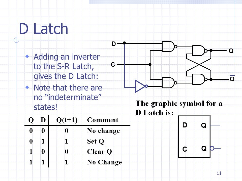 "11 D Latch  Adding an inverter to the S-R Latch, gives the D Latch:  Note that there are no ""indeterminate"" states! Q D Q(t+1) Comment 0 0 0 No chan"
