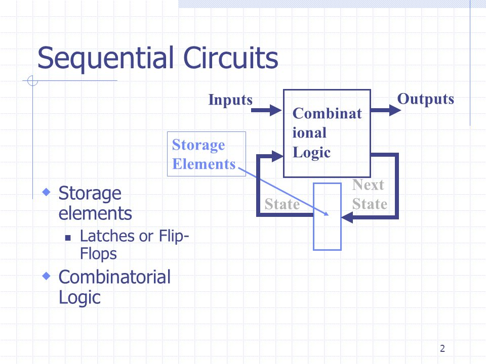 2 Sequential Circuits  Storage elements Latches or Flip- Flops  Combinatorial Logic Combinat ional Logic Storage Elements Inputs Outputs State Next