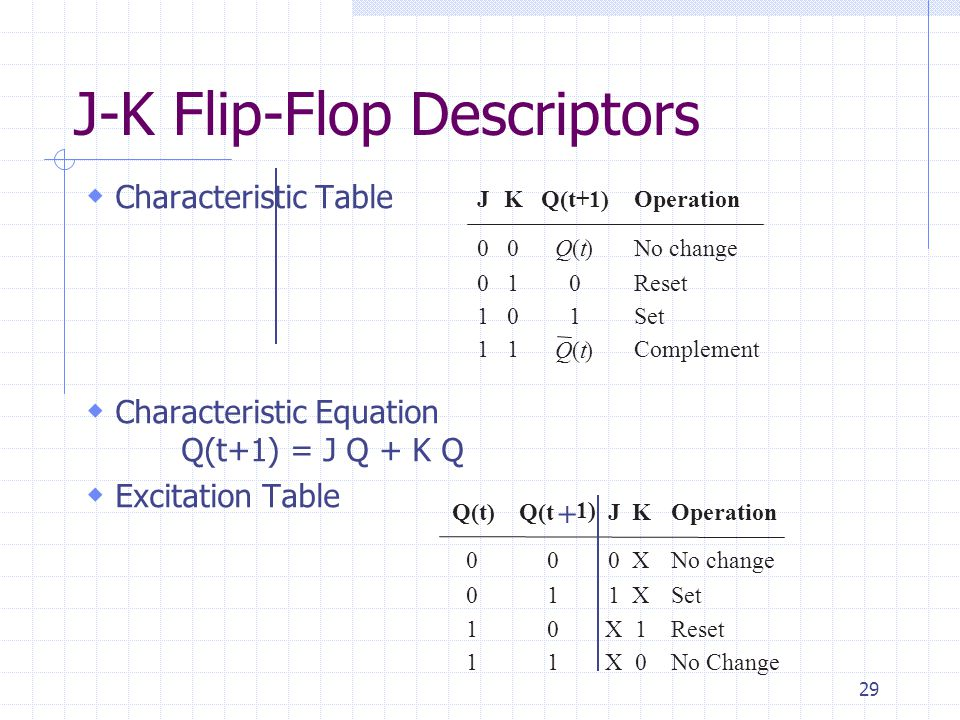29 J-K Flip-Flop Descriptors  Characteristic Table  Characteristic Equation Q(t+1) = J Q + K Q  Excitation Table 0 0 1 1 No change Set Reset Comple