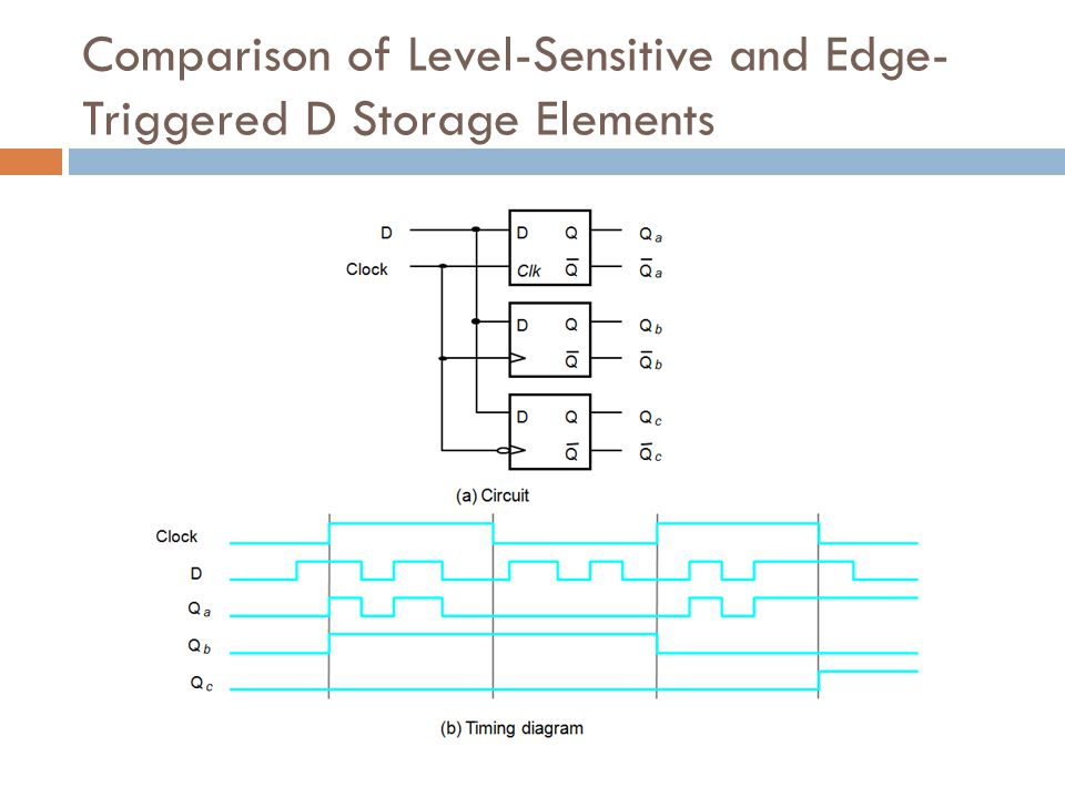 Comparison of Level-Sensitive and Edge- Triggered D Storage Elements