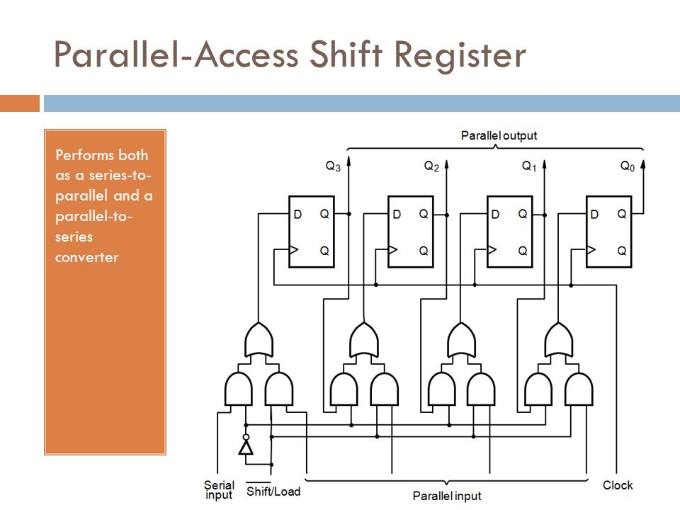 Parallel-Access Shift Register Performs both as a series-to- parallel and a parallel-to- series converter