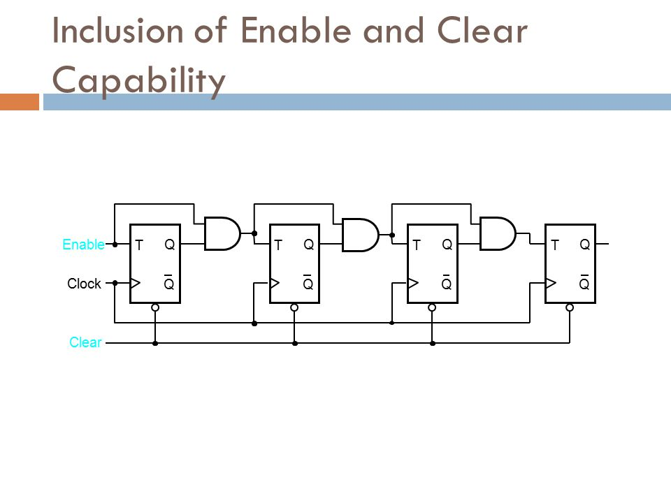 T Q Q Clock T Q Q Enable Clear T Q Q T Q Q Inclusion of Enable and Clear Capability