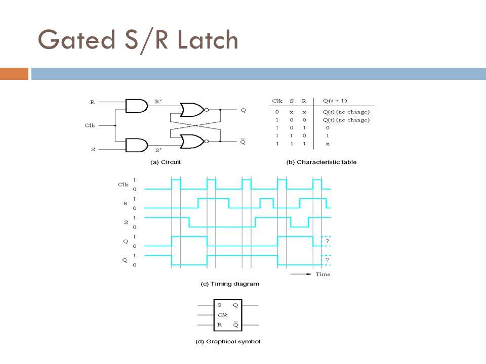 Gated S/R Latch