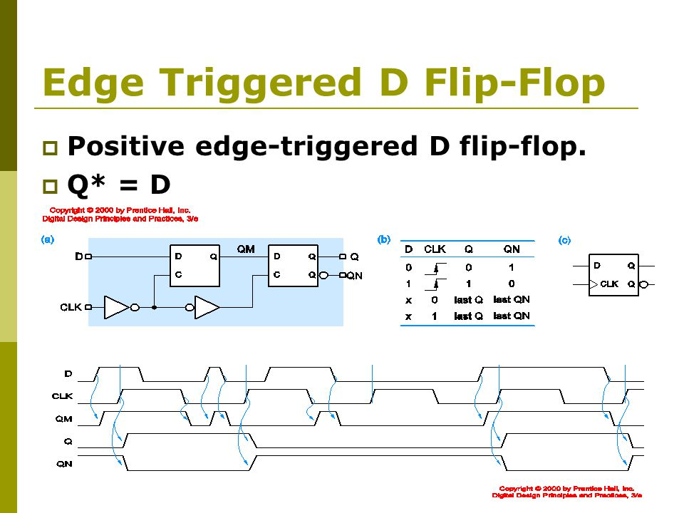 Edge Triggered D Flip-Flop  Positive edge-triggered D flip-flop.  Q* = D
