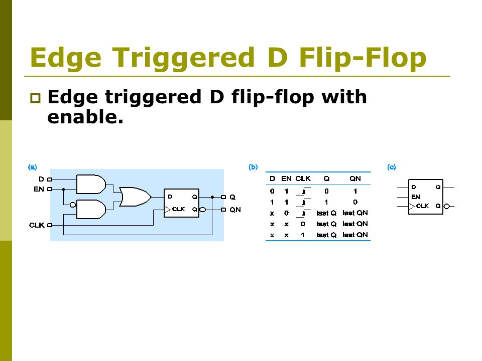  Edge triggered D flip-flop with enable.