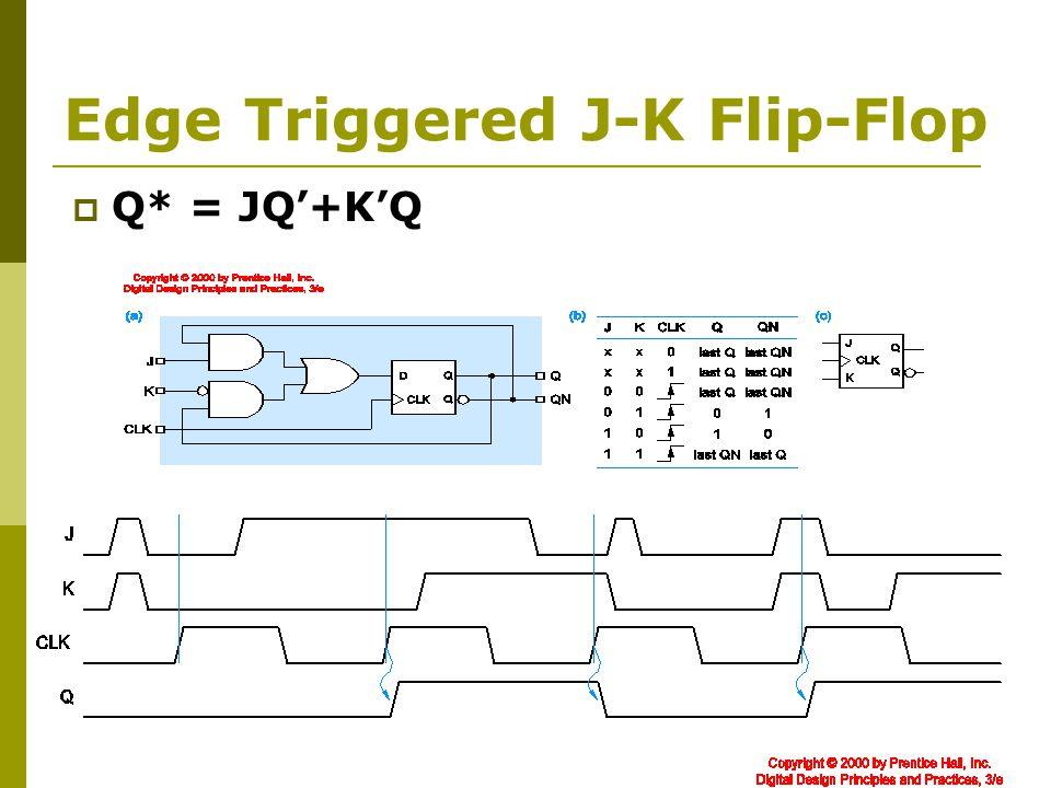 Edge Triggered J-K Flip-Flop  Q* = JQ'+K'Q