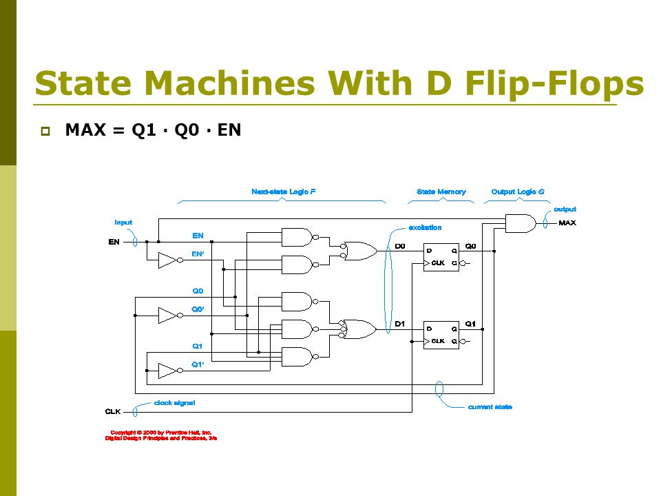 State Machines With D Flip-Flops  MAX = Q1 · Q0 · EN