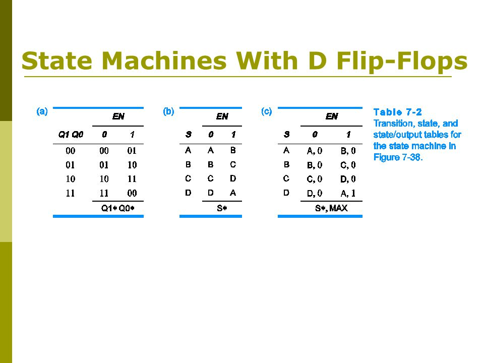 State Machines With D Flip-Flops