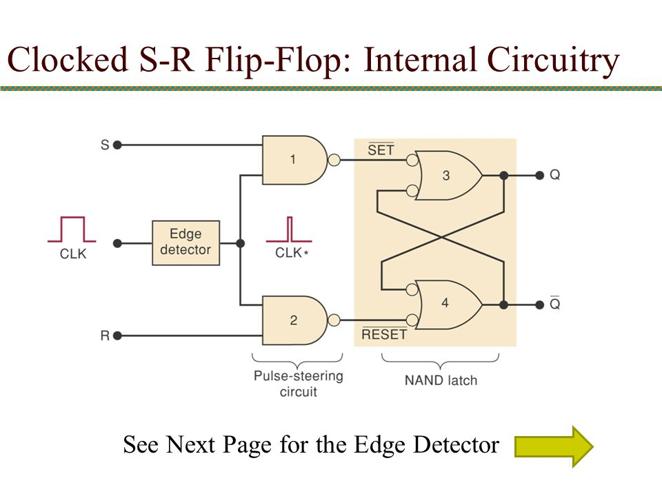 Clocked S-R Flip-Flop: Internal Circuitry See Next Page for the Edge Detector
