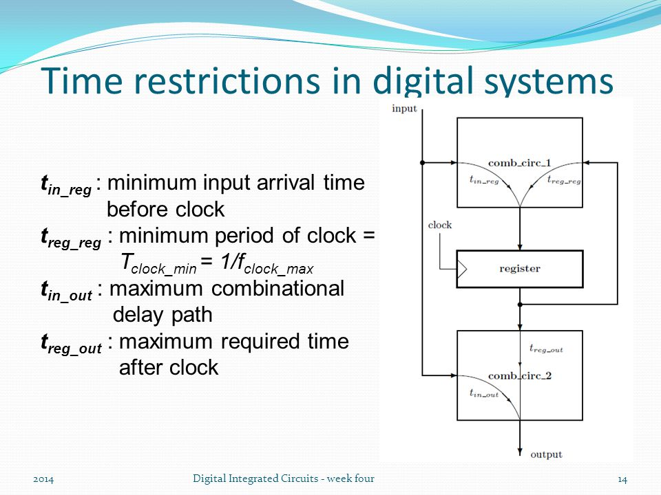 Time restrictions in digital systems 2014Digital Integrated Circuits - week four14 t in_reg : minimum input arrival time before clock t reg_reg : minimum period of clock = T clock_min = 1/f clock_max t in_out : maximum combinational delay path t reg_out : maximum required time after clock