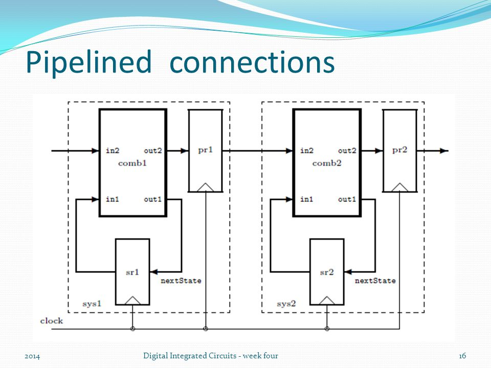 Pipelined connections 2014Digital Integrated Circuits - week four16