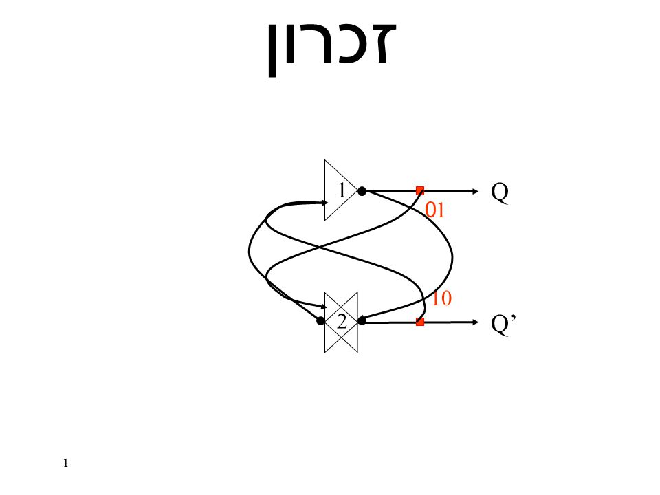 22 פונקציות יציאה + מצב הבא : מימוש עבור D-FF 1 1  BtBt XtXt AtAt 11  BtBt XtXt AtAt 1 1  BtBt XtXt AtAt A(t+1) = B'X' = (B+X)' B(t+1) = A'X Y(t) = AX' + BX