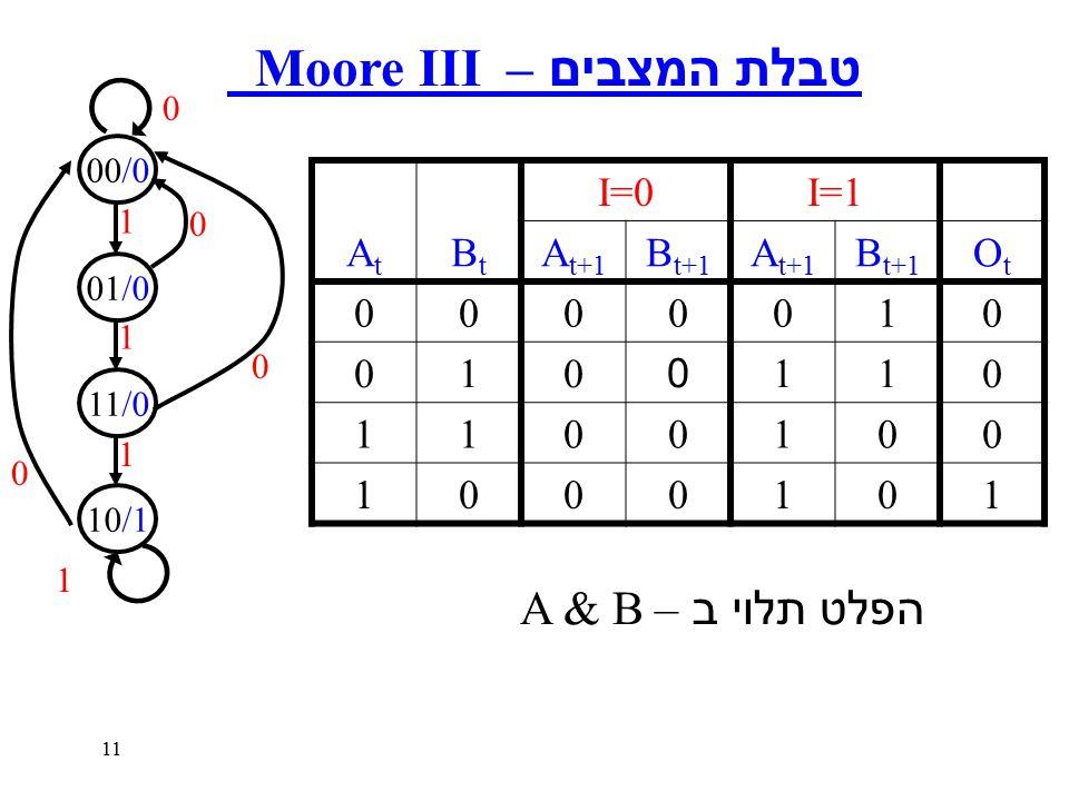 11 טבלת המצבים – Moore III AtAt BtBt I=0I=1 A t+1 B t+1 A t+1 B t+1 OtOt 0000010 0100110 1100100 1000101 הפלט תלוי ב – A & B 00/0 01/0 11/0 10/1 0 0 0 1 1 1 0 1