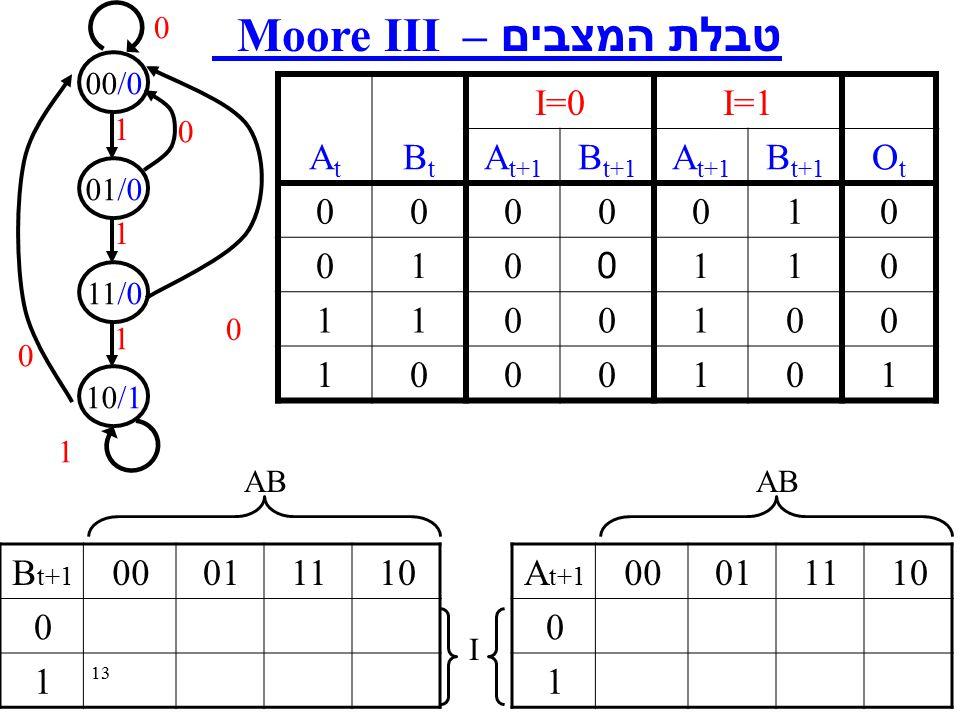 13 טבלת המצבים – Moore III AtAt BtBt I=0I=1 A t+1 B t+1 A t+1 B t+1 OtOt 0000010 0100110 1100100 1000101 0 00/0 01/0 11/0 10/1 0 0 1 1 1 0 1 10110100A t+1 0 1 AB I 10110100B t+1 0 1 AB