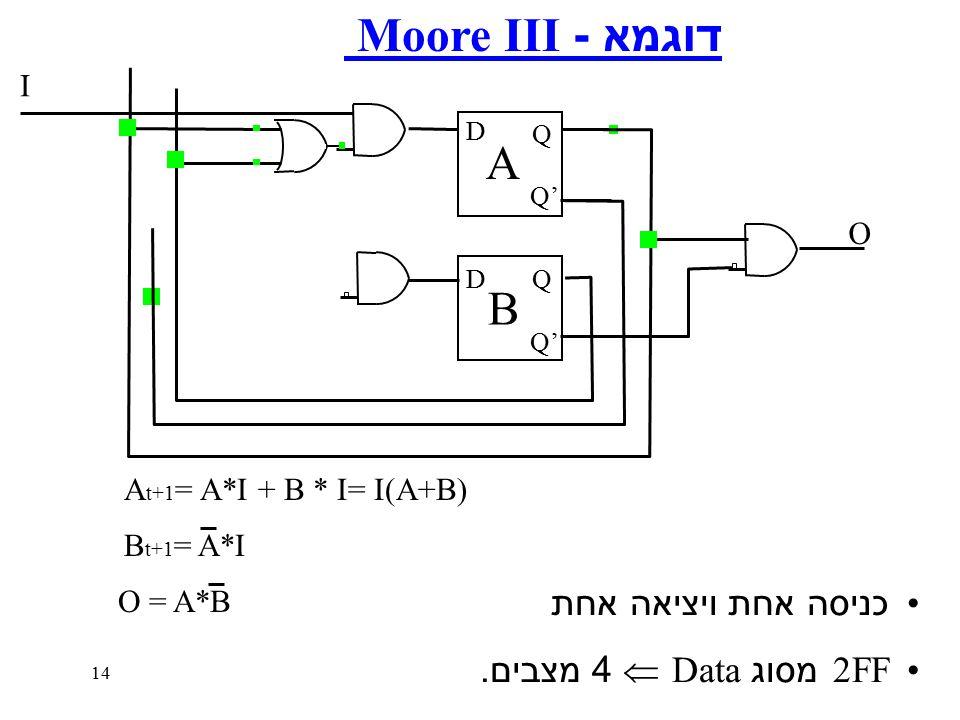 14 דוגמא - Moore III כניסה אחת ויציאה אחת 2FF מסוג Data  4 מצבים.