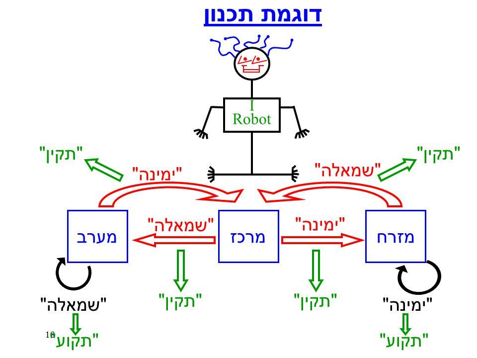 18 דוגמת תכנון מזרחמרכזמערב שמאלה ימינה שמאלה ימינה שמאלה תקין תקוע I Robot
